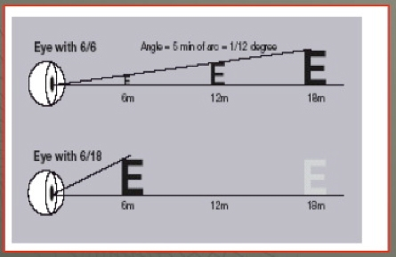 This diagram shows how visual acuity is measured using the angle