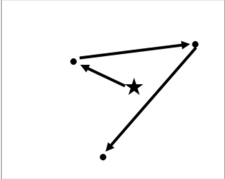 For the children without dorsal stream dysfunction, the search typically followed a track like the one in this diagram.