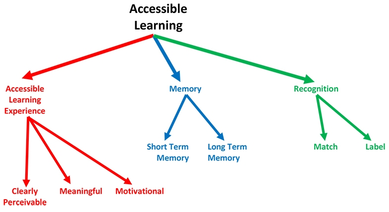 The many areas that all need to work well and together for learning to be optimally accessible.