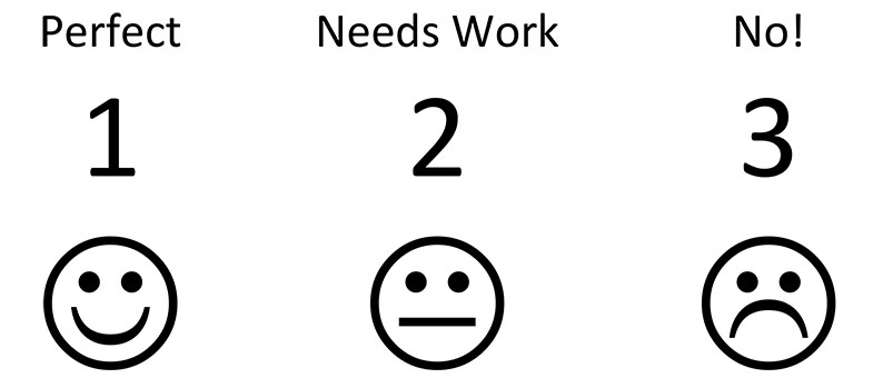 A simple system of scoring can help you prioritise the issues needing the most urgent attention.