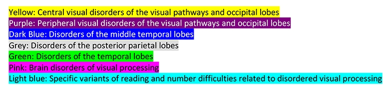 List of brain based impairments of vision.